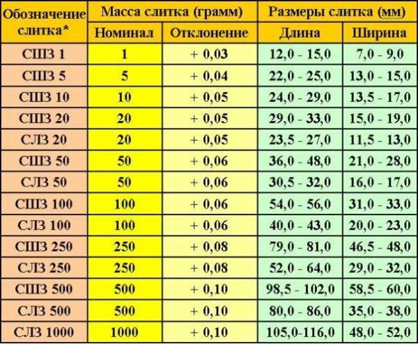 Золото Ломбард Киев Цена Грамм: сдать-стоимость-прием