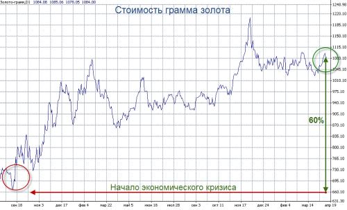 График  стоимости золота после мировго кризиса 2009 г.